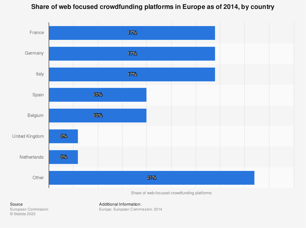 Statistic: Share of web focused crowdfunding platforms in Europe as of 2014, by country | Statista