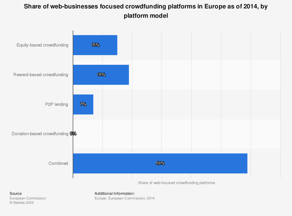 Statistic: Share of web-businesses focused crowdfunding platforms in Europe as of 2014, by platform model | Statista