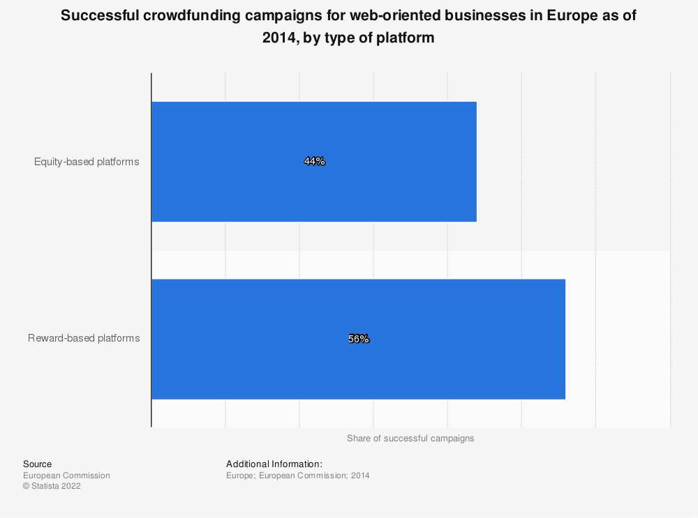 Statistic: Successful crowdfunding campaigns for web-oriented businesses in Europe as of 2014, by type of platform | Statista