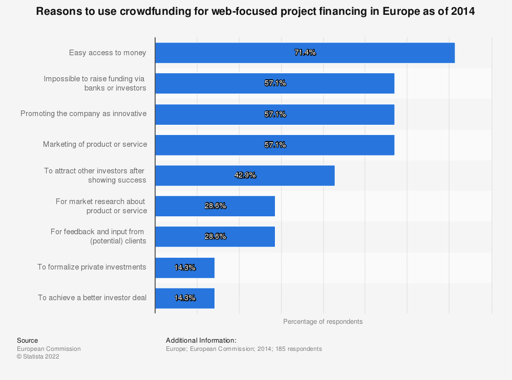 Statistic: Reasons to use crowdfunding for web-focused project financing in Europe as of 2014 | Statista