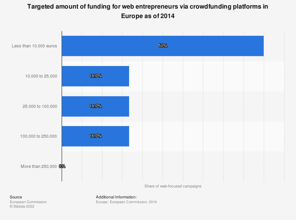 Statistic: Targeted amount of funding for web entrepreneurs via crowdfunding platforms in Europe as of 2014 | Statista
