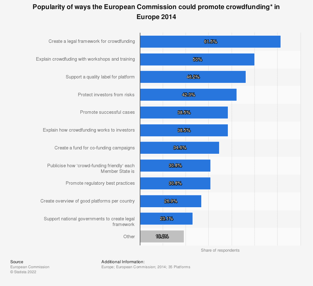 Statistic: Popularity of ways the European Commission could promote crowdfunding* in Europe 2014 | Statista