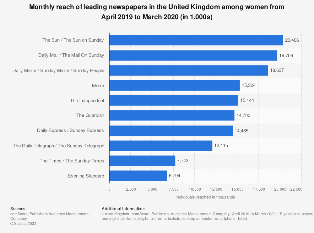 Statistic: Newspapers ranked by monthly reach among women in Great Britain from January 2018 to December 2018 (in 1,000s) | Statista
