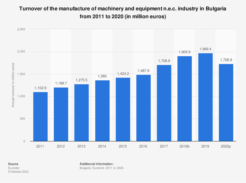 Statistic: Turnover of the manufacture of machinery and equipment n.e.c. industry in Bulgaria from 2008 to 2017 (in million euros) | Statista