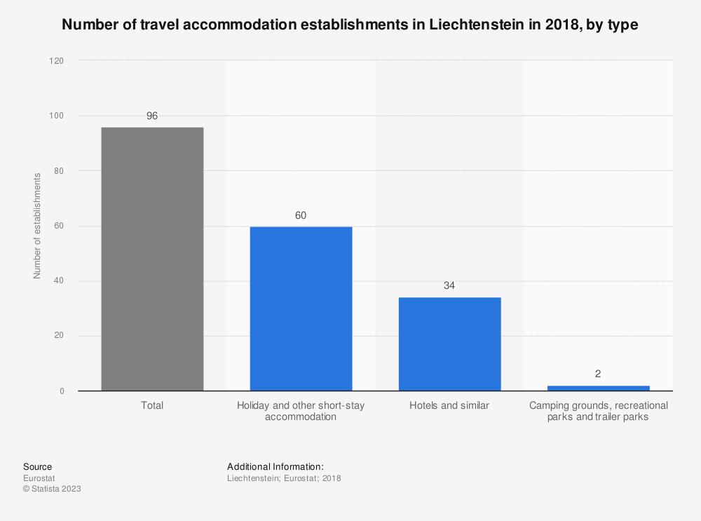 Statistic: Number of travel accommodation establishments in Liechtenstein in 2016, by type | Statista
