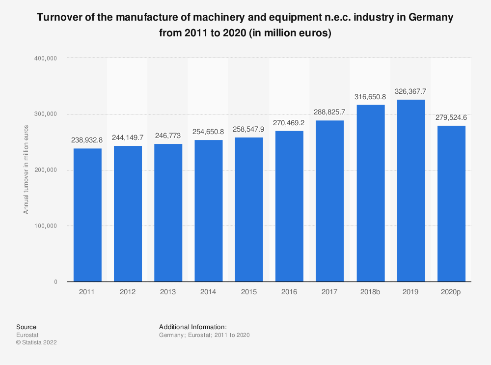 Statistic: Turnover of the manufacture of machinery and equipment n.e.c. industry in Germany from 2008 to 2017 (in million euros) | Statista