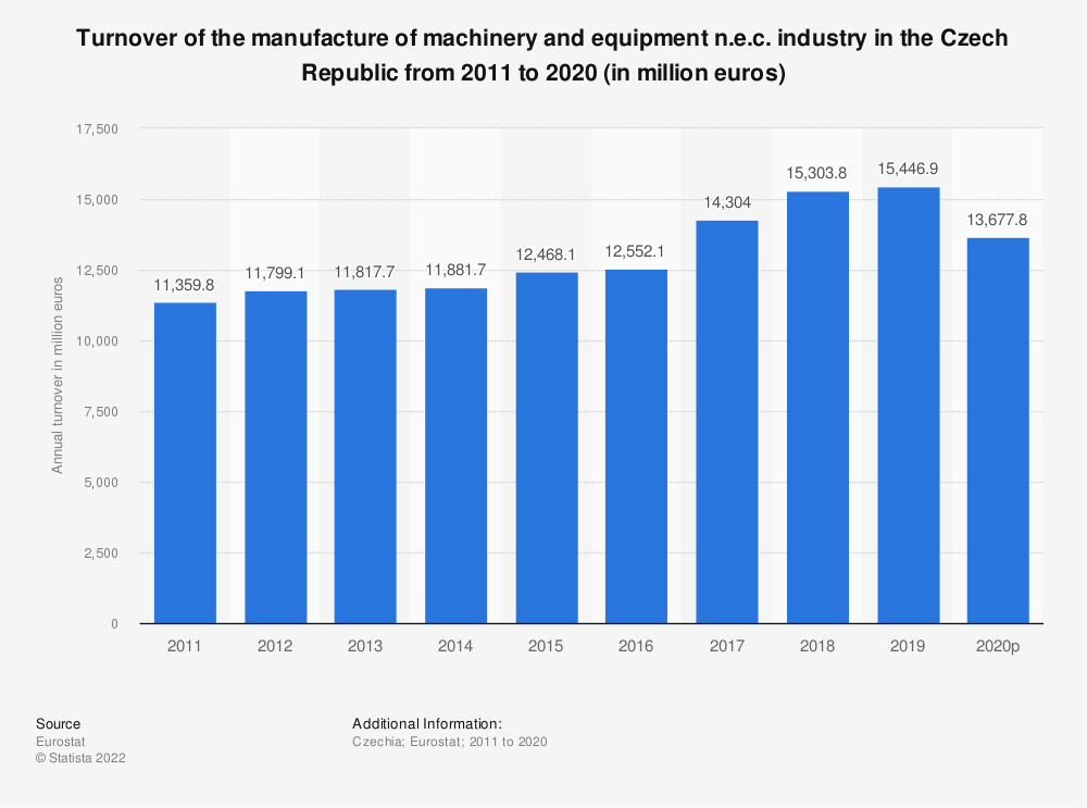 Statistic: Turnover of the manufacture of machinery and equipment n.e.c. industry in the Czech Republic from 2008 to 2017 (in million euros) | Statista