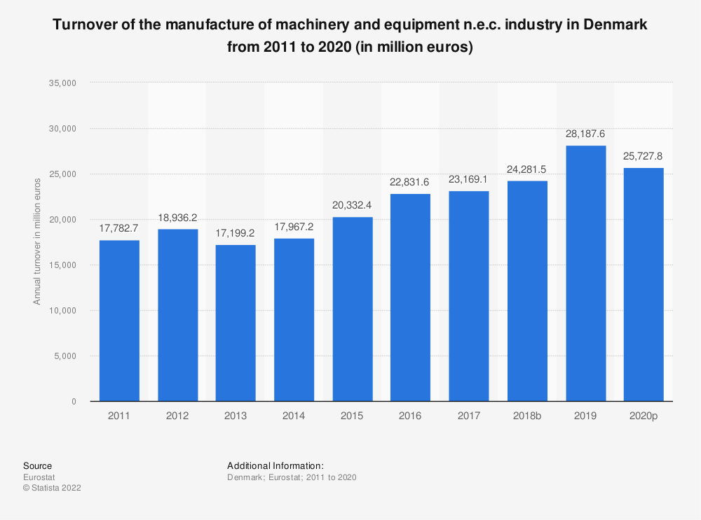 Statistic: Turnover of the manufacture of machinery and equipment n.e.c. industry in Denmark from 2008 to 2017 (in million euros) | Statista
