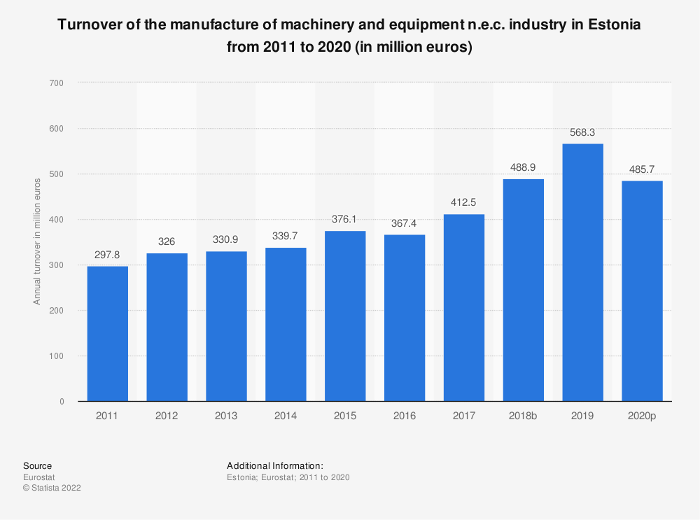 Statistic: Turnover of the manufacture of machinery and equipment n.e.c. industry in Estonia from 2008 to 2017 (in million euros) | Statista
