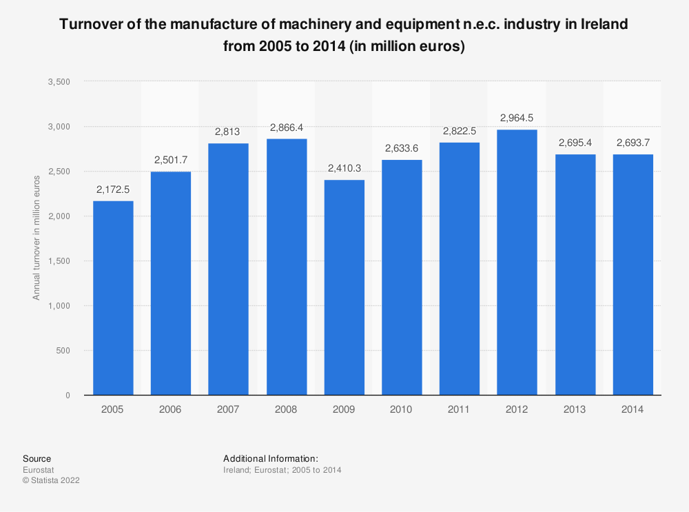 Statistic: Turnover of the manufacture of machinery and equipment n.e.c. industry in Ireland from 2008 to 2014 (in million euros) | Statista