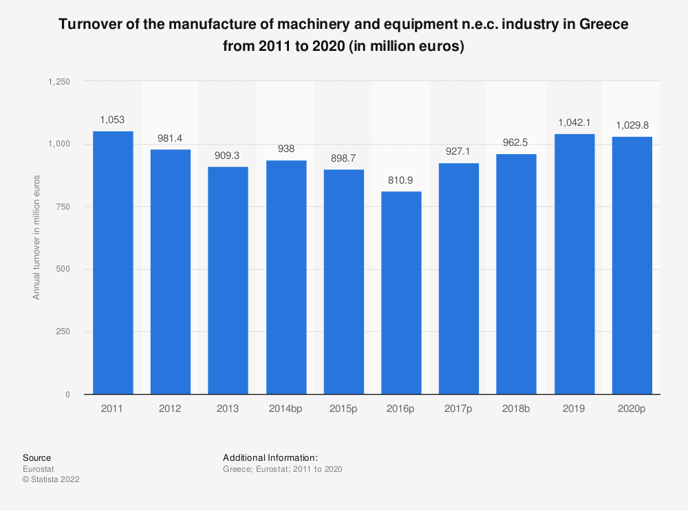 Statistic: Turnover of the manufacture of machinery and equipment n.e.c. industry in Greece from 2008 to 2017 (in million euros) | Statista
