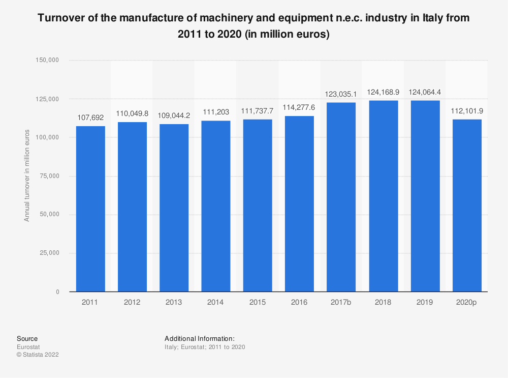 Statistic: Turnover of the manufacture of machinery and equipment n.e.c. industry in Italy from 2008 to 2017 (in million euros) | Statista