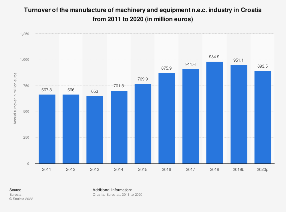 Statistic: Turnover of the manufacture of machinery and equipment n.e.c. industry in Croatia from 2008 to 2017 (in million euros) | Statista