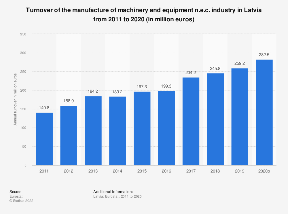 Statistic: Turnover of the manufacture of machinery and equipment n.e.c. industry in Latvia from 2008 to 2017 (in million euros) | Statista