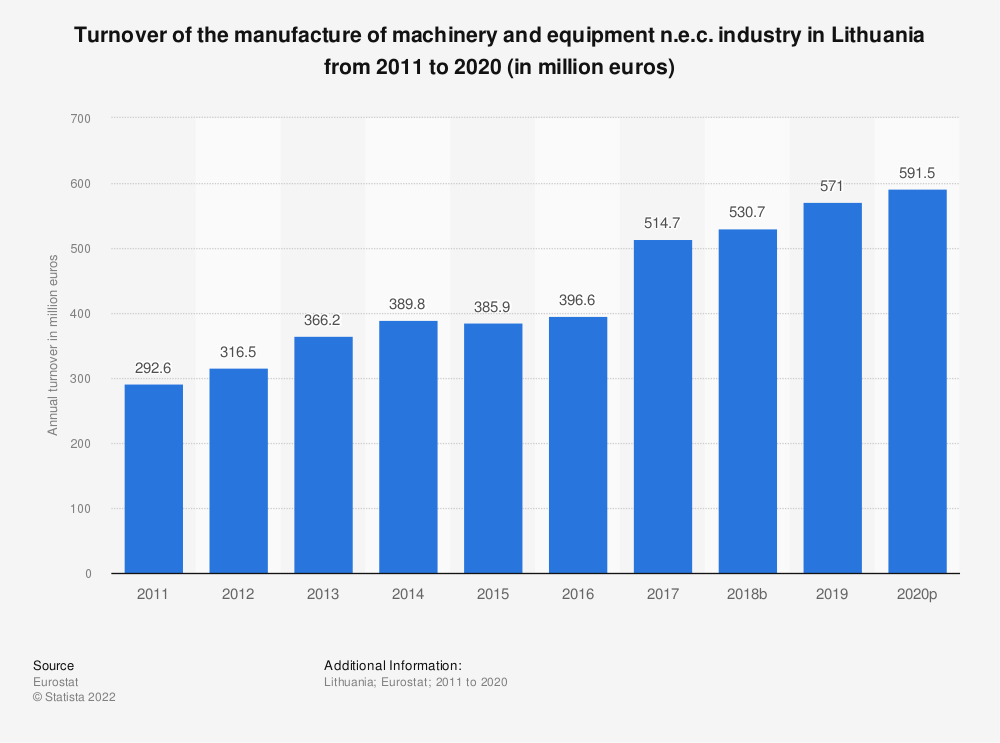 Statistic: Turnover of the manufacture of machinery and equipment n.e.c. industry in Lithuania from 2008 to 2017 (in million euros) | Statista