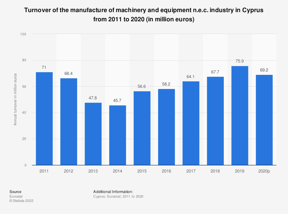 Statistic: Turnover of the manufacture of machinery and equipment n.e.c. industry in Cyprus from 2008 to 2017 (in million euros) | Statista