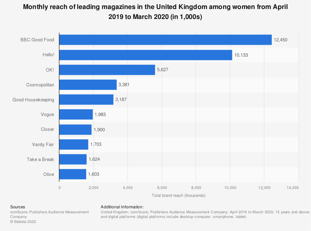 Statistic: Women's magazines ranked by reach among women in Great Britain from January 2018 to December 2018 (in 1,000s) | Statista