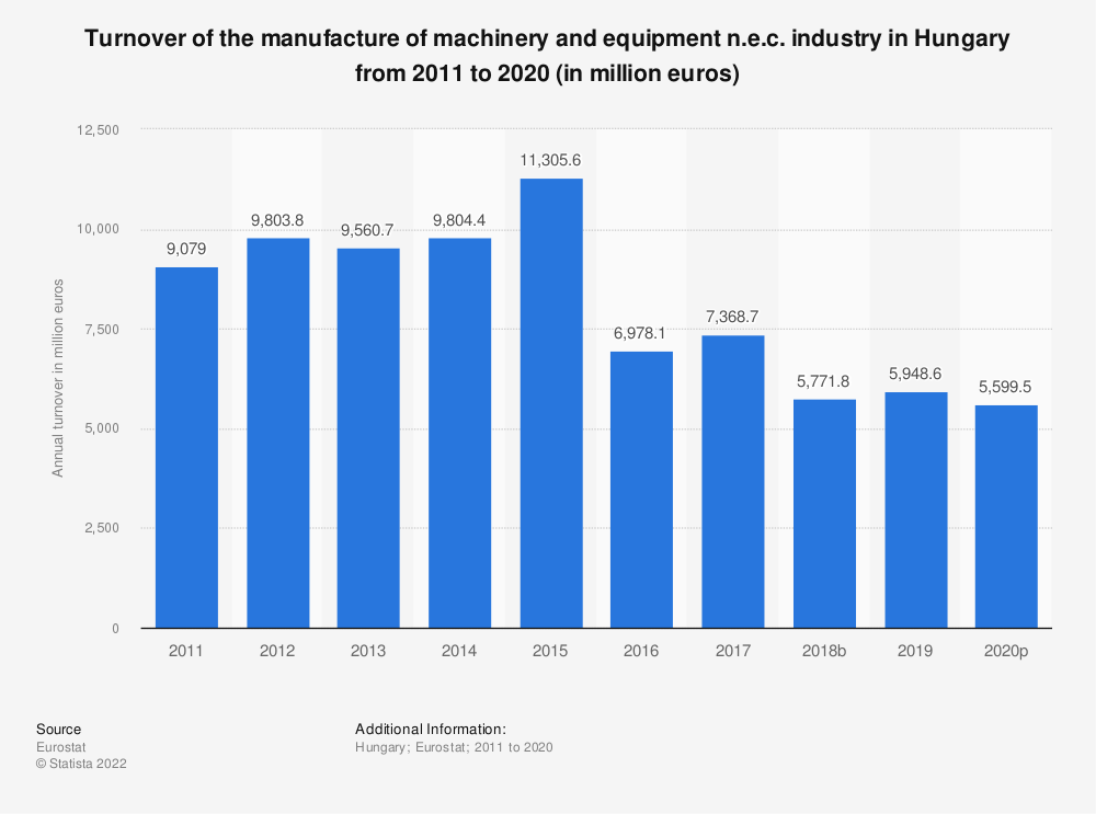 Statistic: Turnover of the manufacture of machinery and equipment n.e.c. industry in Hungary from 2008 to 2017 (in million euros) | Statista