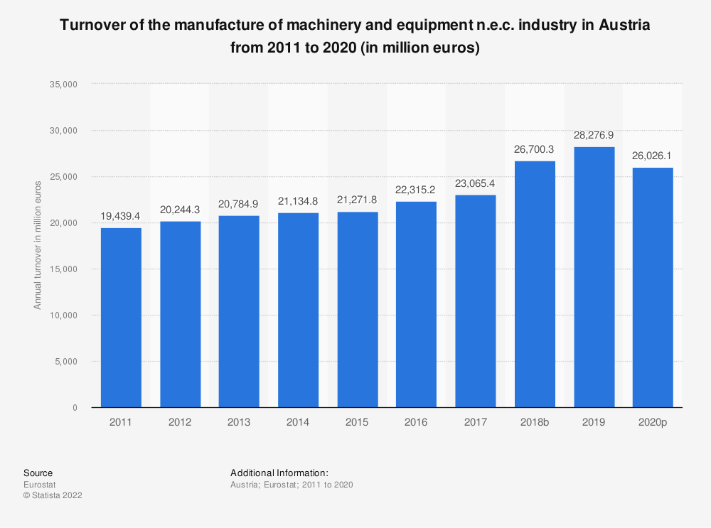 Statistic: Turnover of the manufacture of machinery and equipment n.e.c. industry in Austria from 2008 to 2017 (in million euros) | Statista