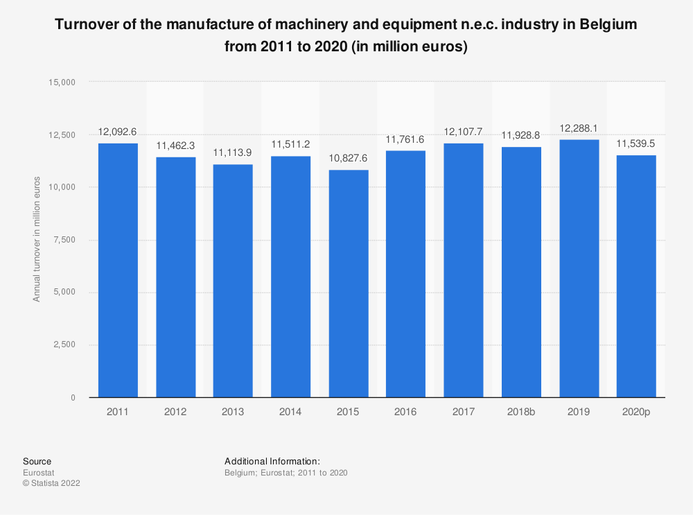 Statistic: Turnover of the manufacture of machinery and equipment n.e.c. industry in Belgium from 2008 to 2017 (in million euros) | Statista