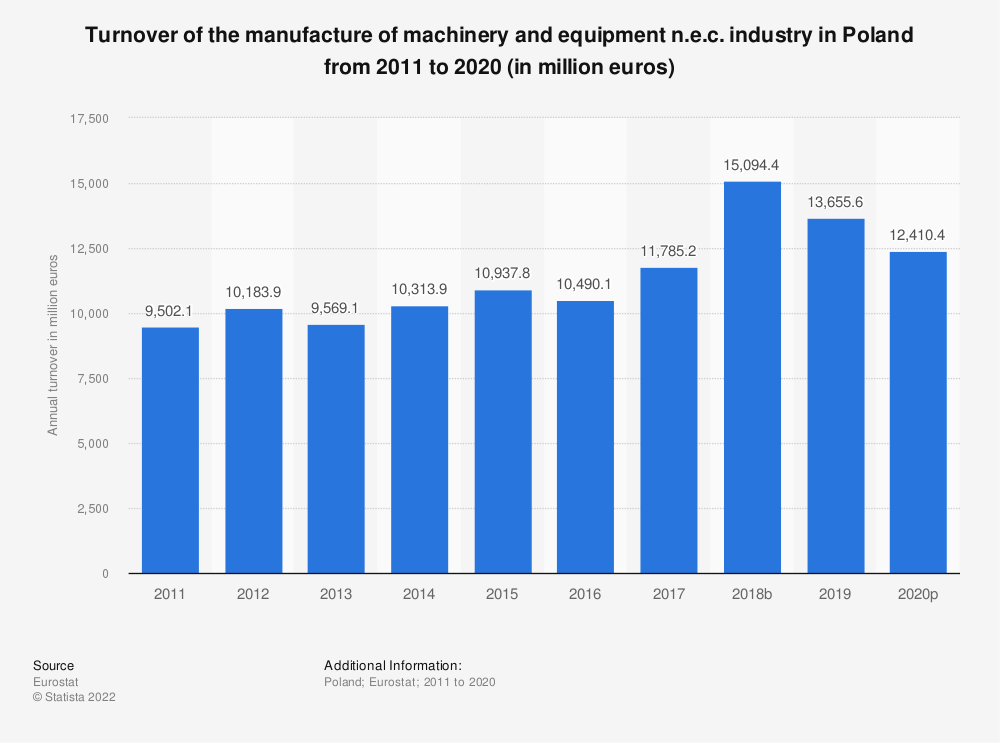 Statistic: Turnover of the manufacture of machinery and equipment n.e.c. industry in Poland from 2008 to 2017 (in million euros) | Statista
