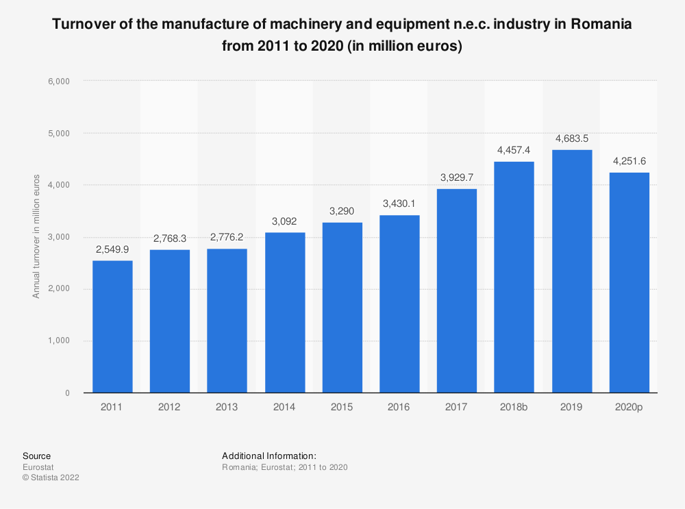 Statistic: Turnover of the manufacture of machinery and equipment n.e.c. industry in Romania from 2008 to 2017 (in million euros) | Statista