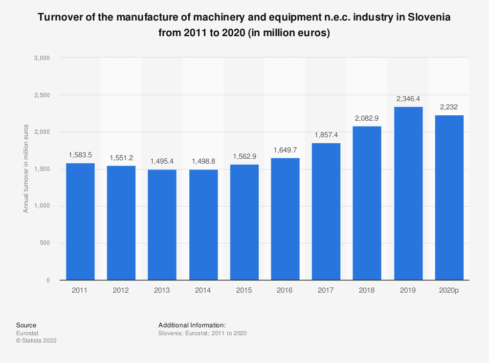 Statistic: Turnover of the manufacture of machinery and equipment n.e.c. industry in Slovenia from 2008 to 2017 (in million euros) | Statista