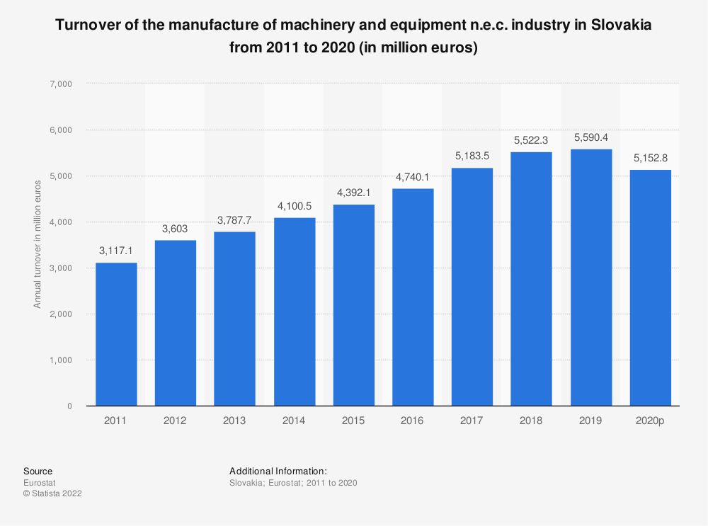 Statistic: Turnover of the manufacture of machinery and equipment n.e.c. industry in Slovakia from 2008 to 2017 (in million euros) | Statista