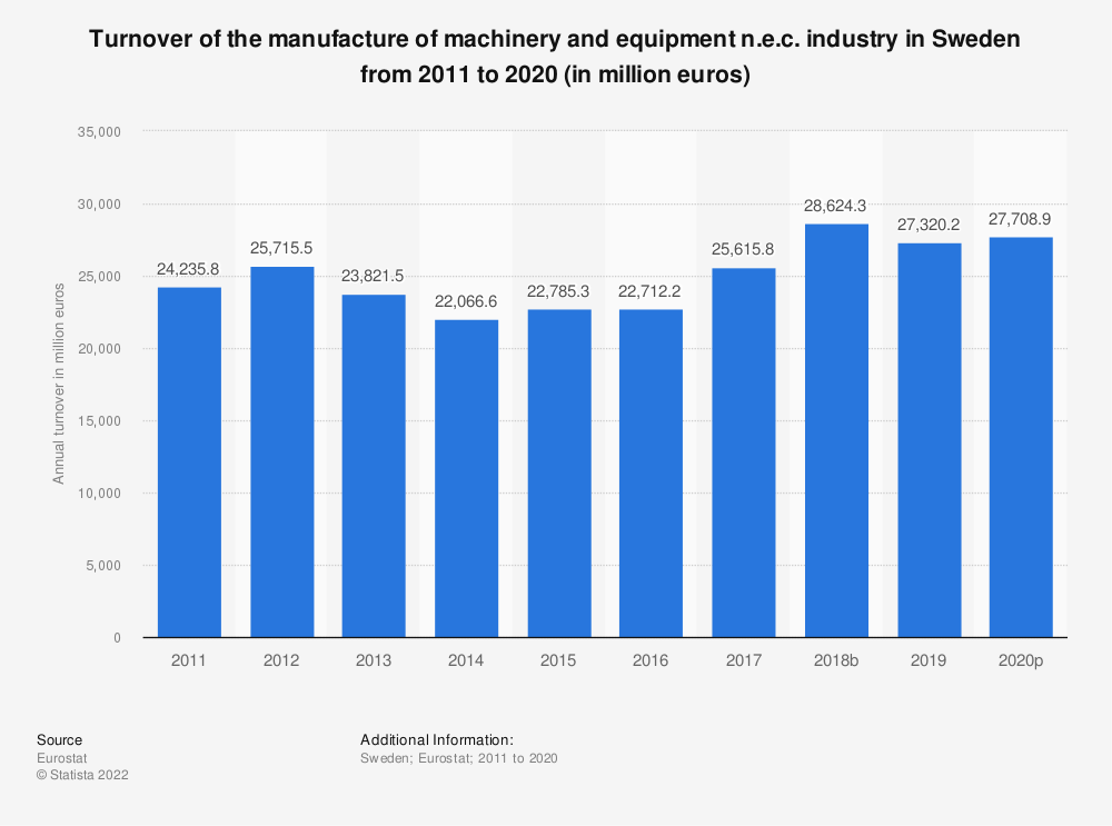 Statistic: Turnover of the manufacture of machinery and equipment n.e.c. industry in Sweden from 2008 to 2017 (in million euros) | Statista