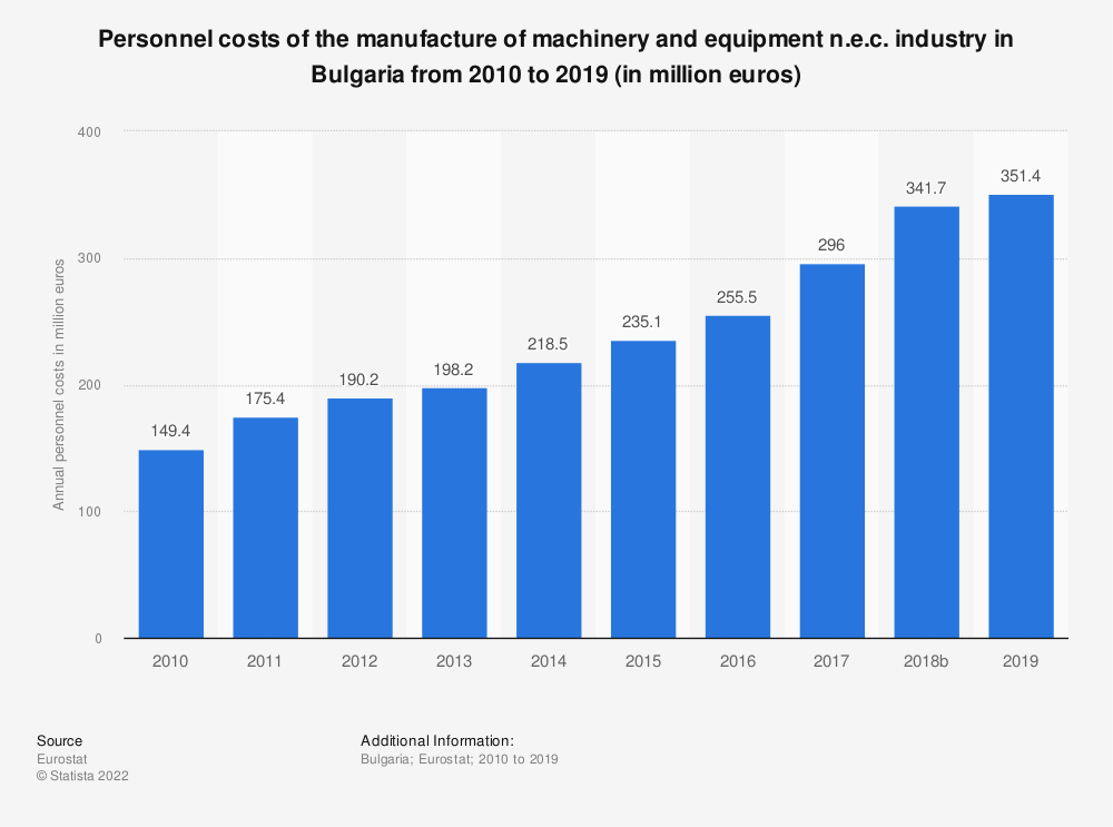 Statistic: Personnel costs of the manufacture of machinery and equipment n.e.c. industry in Bulgaria from 2008 to 2016 (in million euros) | Statista