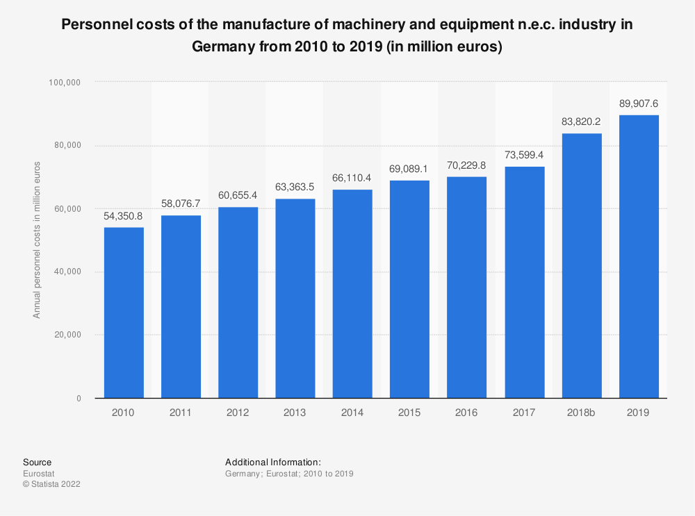 Statistic: Personnel costs of the manufacture of machinery and equipment n.e.c. industry in Germany from 2008 to 2016 (in million euros)   Statista