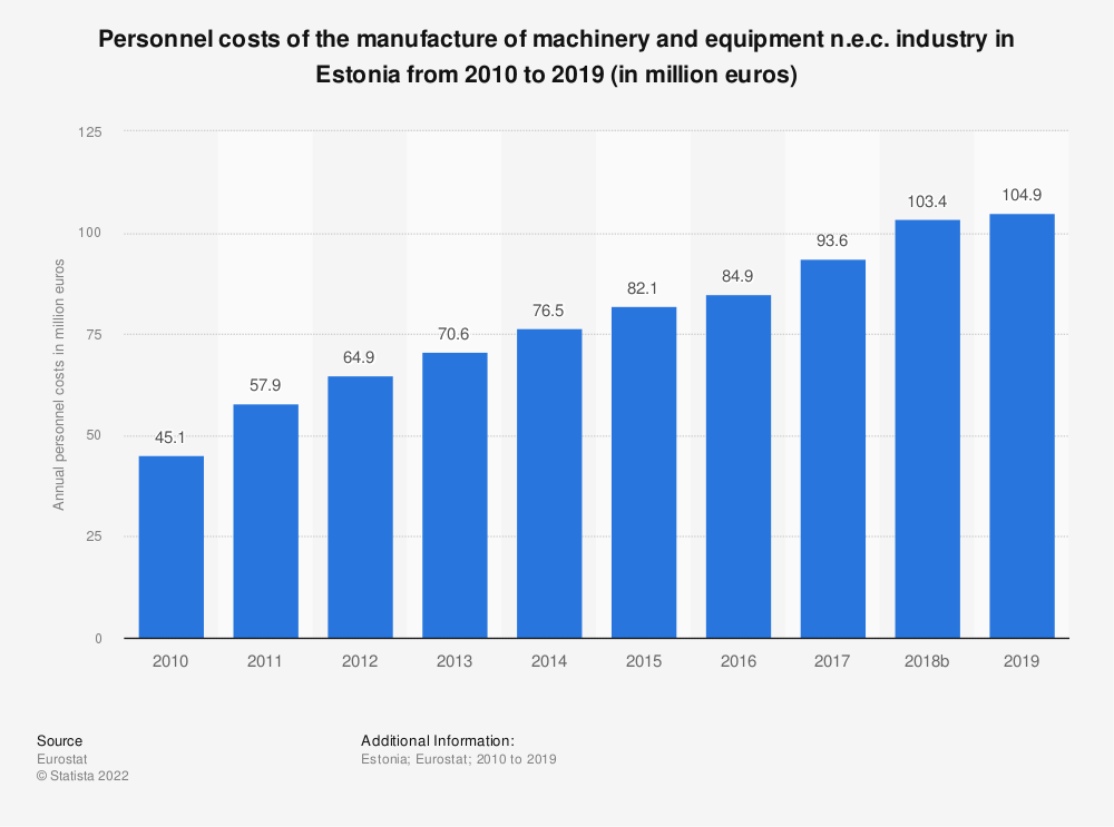 Statistic: Personnel costs of the manufacture of machinery and equipment n.e.c. industry in Estonia from 2008 to 2016 (in million euros) | Statista