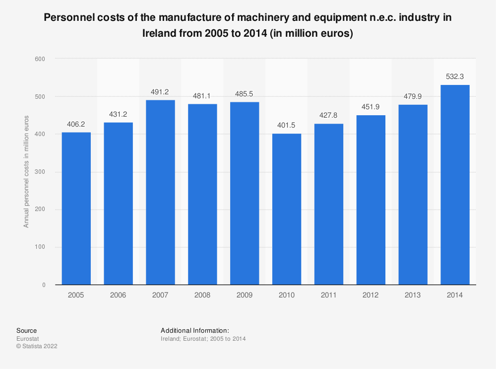 Statistic: Personnel costs of the manufacture of machinery and equipment n.e.c. industry in Ireland from 2008 to 2014 (in million euros) | Statista