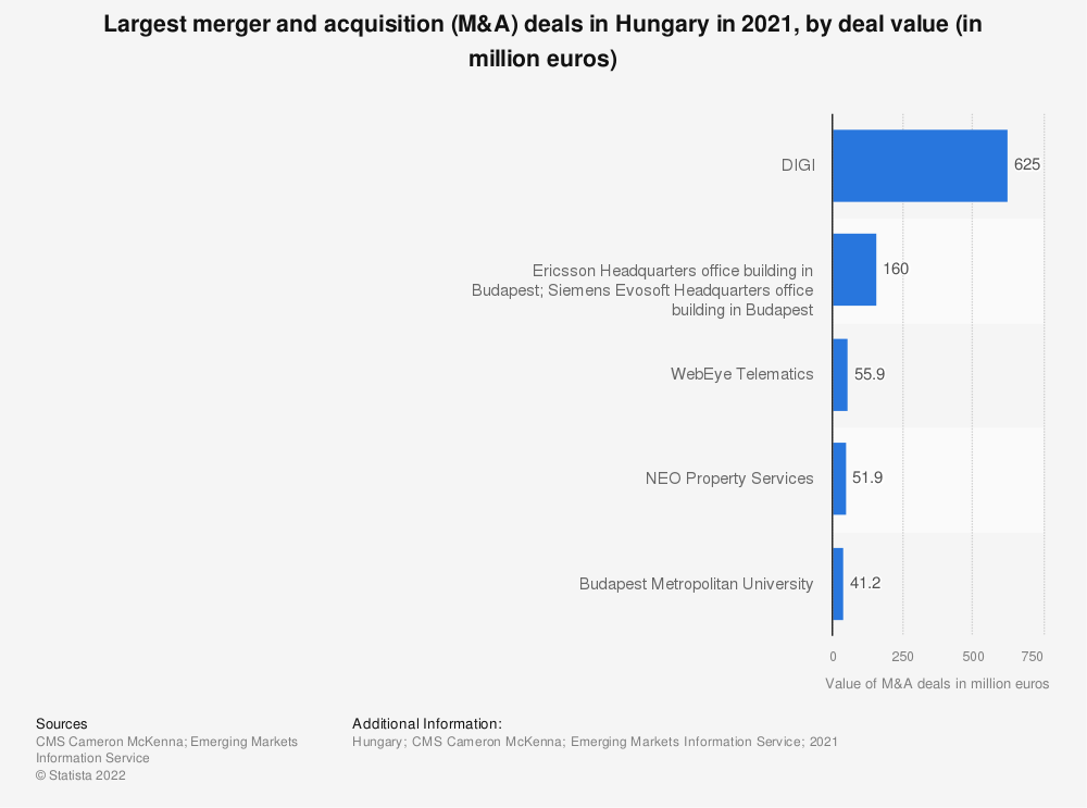 Statistic: Largest merger and acquisition (M&A) deals in Hungary in 2018, by deal value (in million euros) | Statista