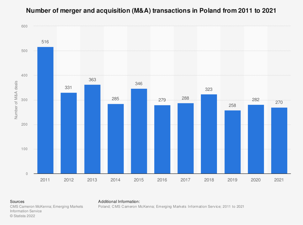 Statistic: Number of merger and acquisition (M&A) transactions in Poland from 2011 to 2018 | Statista