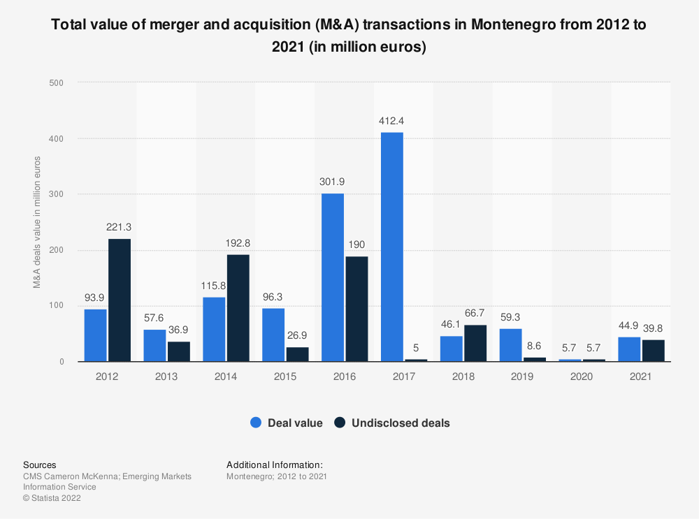 Statistic: Total value of merger and acquisition (M&A) transactions in Montenegro from 2011 to 2018 (in million euros) | Statista