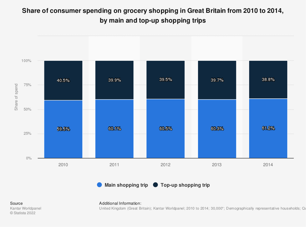 Statistic: Share of consumer spending on grocery shopping in Great Britain from 2010 to 2014, by main and top-up shopping trips | Statista