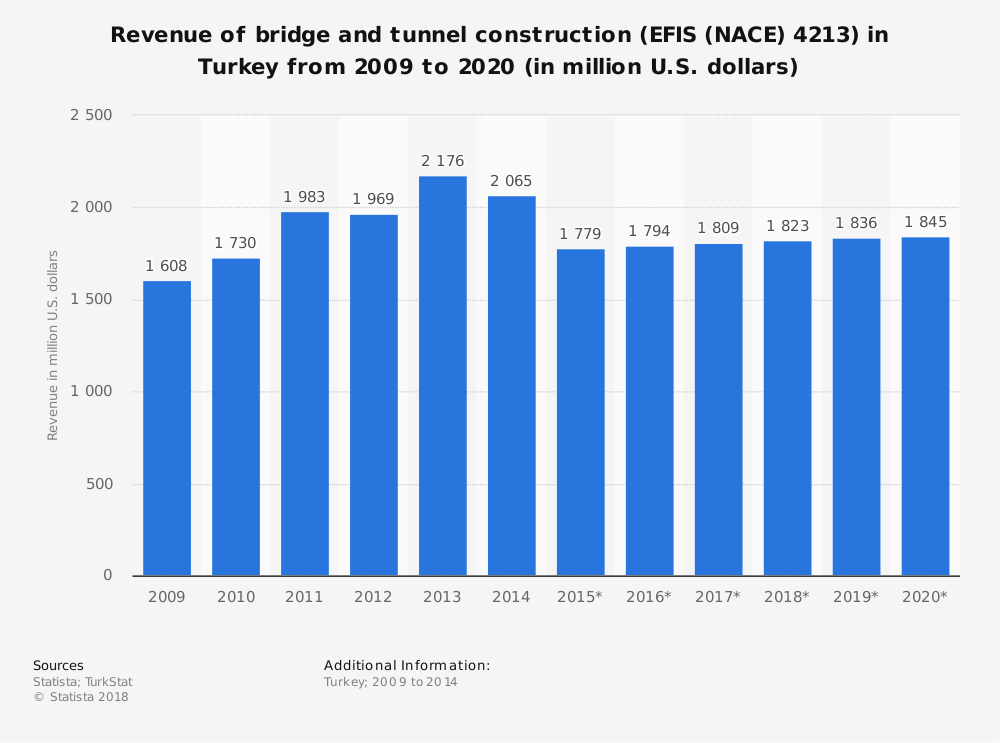 Statistic: Revenue of bridge and tunnel construction (EFIS (NACE) 4213) in Turkey from 2009 to 2020 (in million U.S. dollars)   Statista