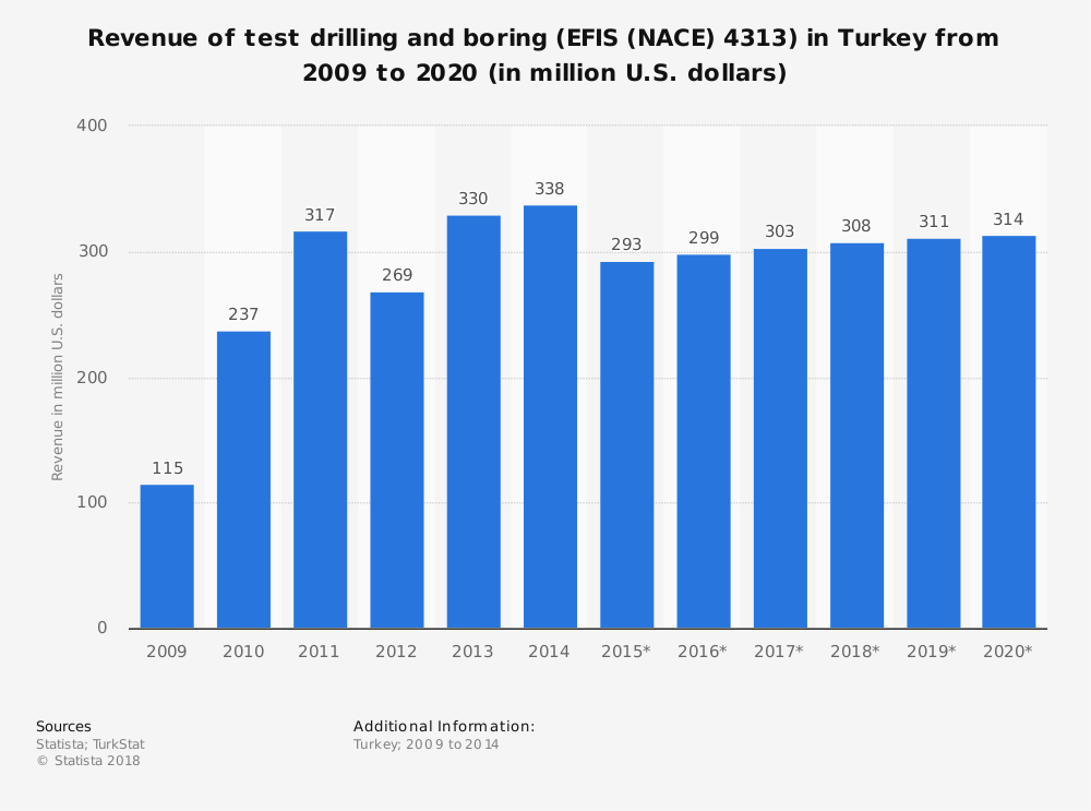 Statistic: Revenue of test drilling and boring (EFIS (NACE) 4313) in Turkey from 2009 to 2020 (in million U.S. dollars) | Statista
