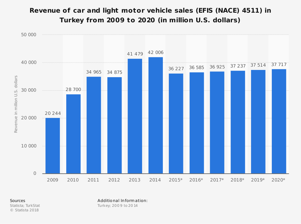 Statistic: Revenue of car and light motor vehicle sales (EFIS (NACE) 4511) in Turkey from 2009 to 2020 (in million U.S. dollars) | Statista