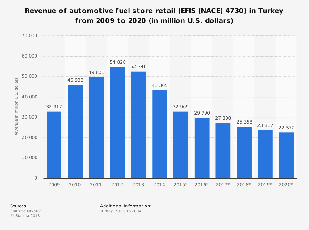 Statistic: Revenue of automotive fuel store retail (EFIS (NACE) 4730) in Turkey from 2009 to 2020 (in million U.S. dollars) | Statista