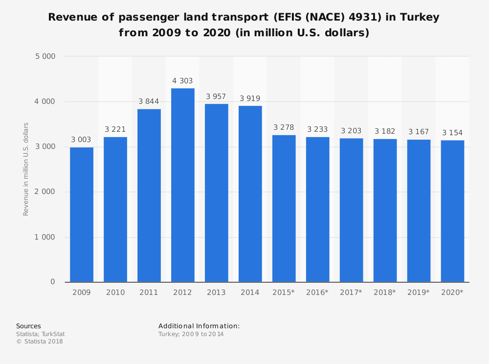 Statistic: Revenue of passenger land transport (EFIS (NACE) 4931) in Turkey from 2009 to 2020 (in million U.S. dollars) | Statista