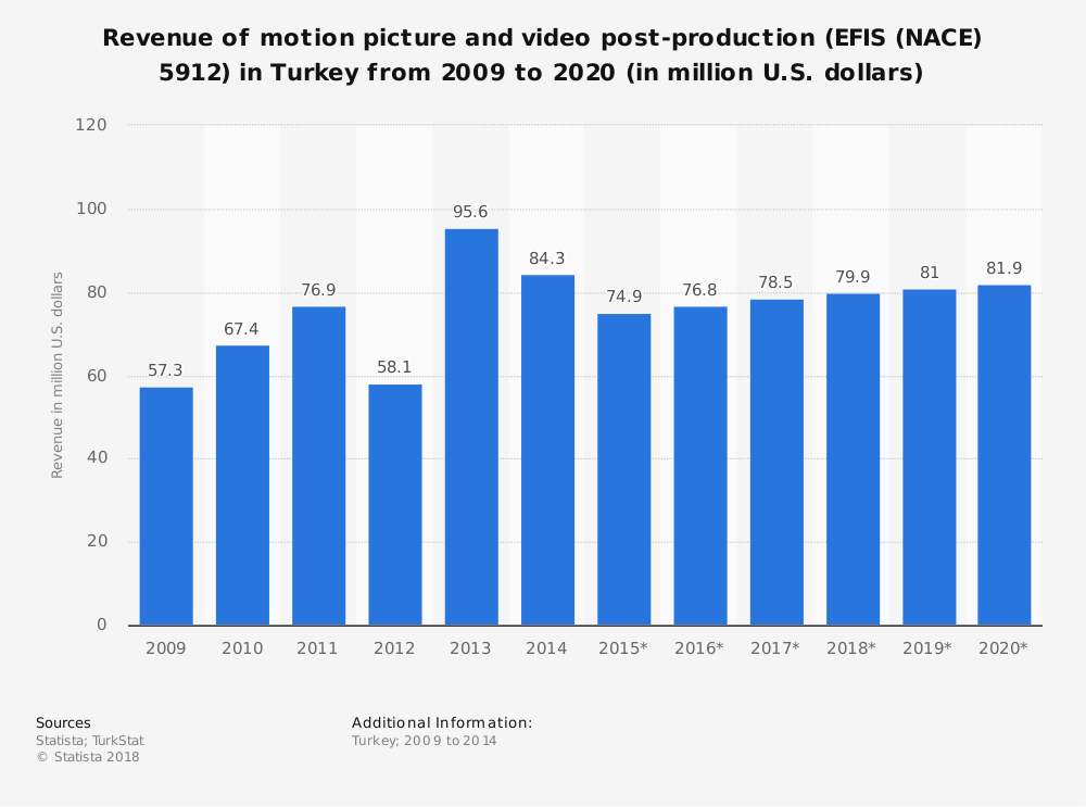 Statistic: Revenue of motion picture and video post-production (EFIS (NACE) 5912) in Turkey from 2009 to 2020 (in million U.S. dollars) | Statista