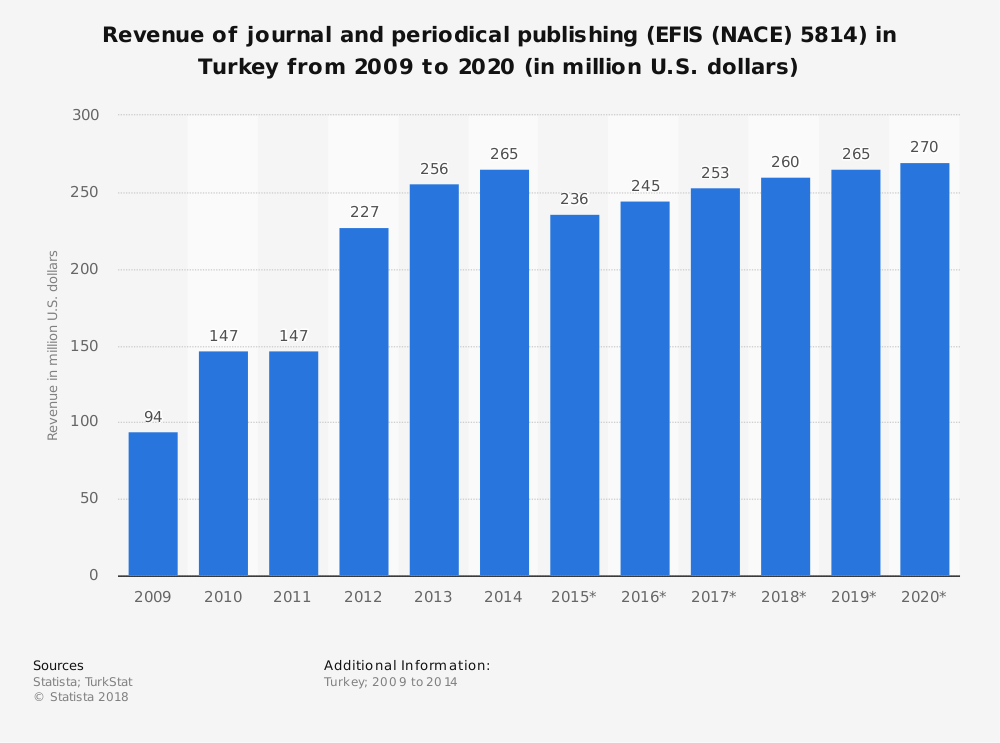 Statistic: Revenue of journal and periodical publishing (EFIS (NACE) 5814) in Turkey from 2009 to 2020 (in million U.S. dollars) | Statista