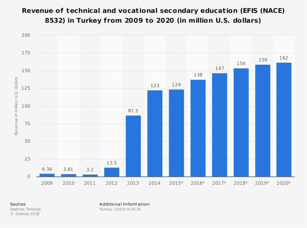Statistic: Revenue of technical and vocational secondary education (EFIS (NACE) 8532) in Turkey from 2009 to 2020 (in million U.S. dollars) | Statista