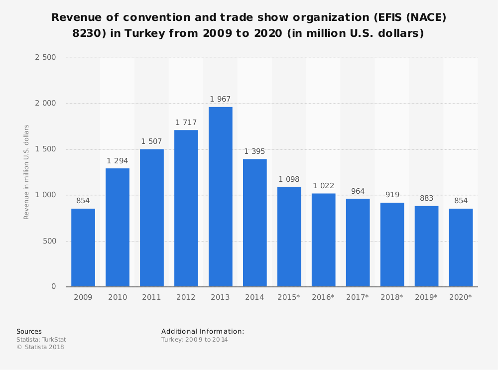 Statistic: Revenue of convention and trade show organization (EFIS (NACE) 8230) in Turkey from 2009 to 2020 (in million U.S. dollars) | Statista