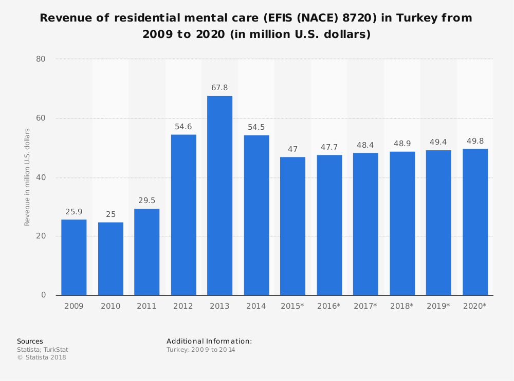 Statistic: Revenue of residential mental care (EFIS (NACE) 8720) in Turkey from 2009 to 2020 (in million U.S. dollars) | Statista