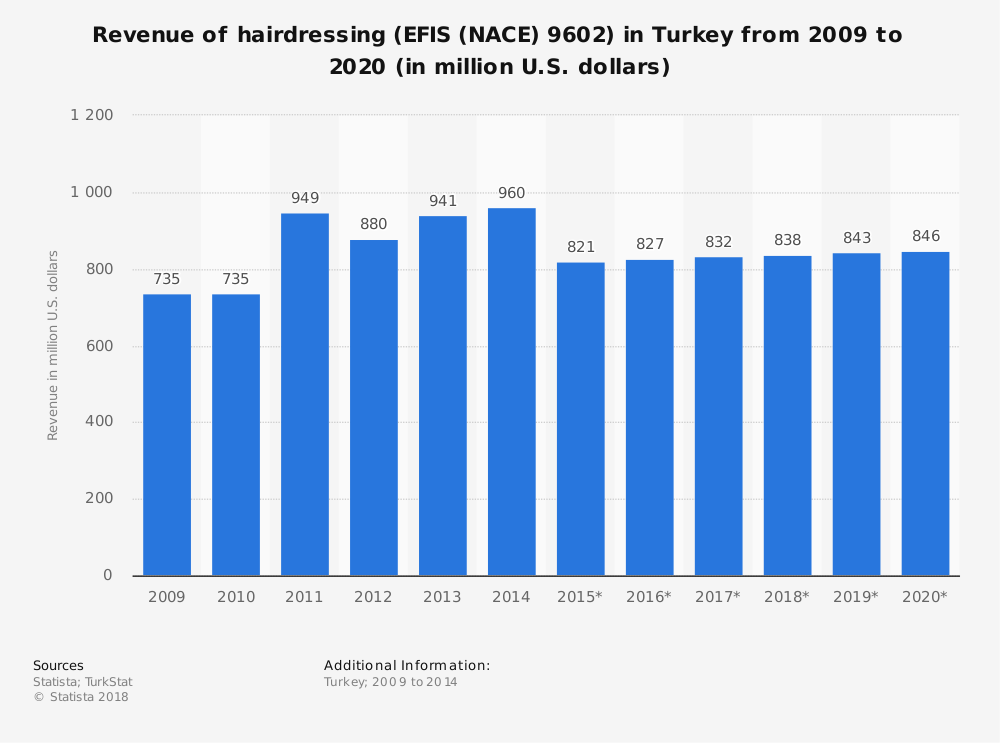 Statistic: Revenue of hairdressing (EFIS (NACE) 9602) in Turkey from 2009 to 2020 (in million U.S. dollars) | Statista