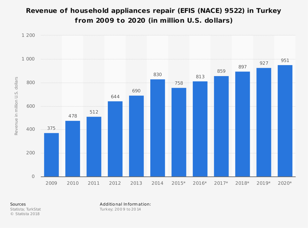 Statistic: Revenue of household appliances repair (EFIS (NACE) 9522) in Turkey from 2009 to 2020 (in million U.S. dollars) | Statista