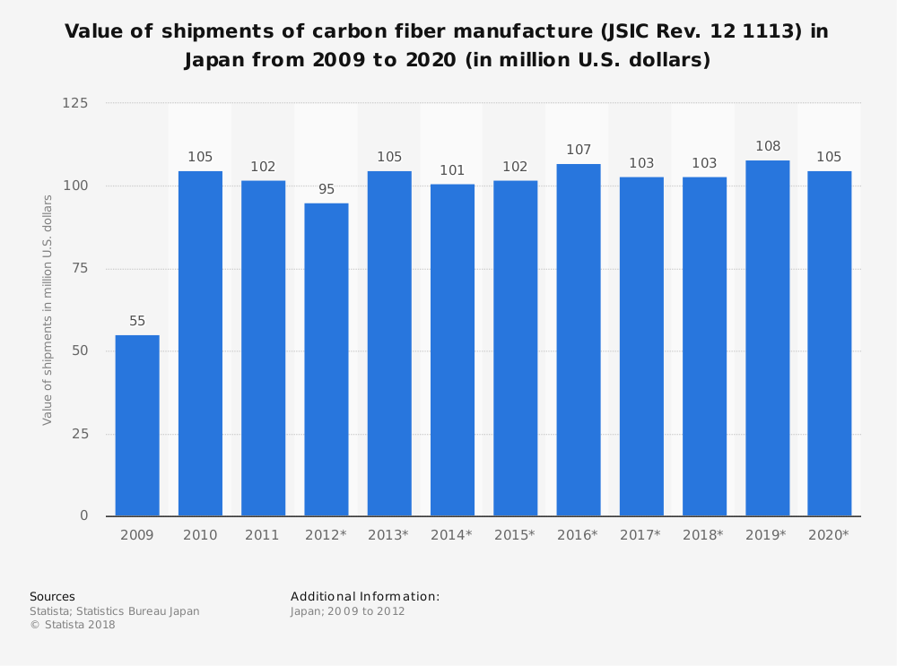 Statistic: Value of shipments of carbon fiber manufacture (JSIC Rev. 12 1113) in Japan from 2009 to 2020 (in million U.S. dollars) | Statista
